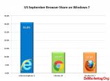Net Application:2011年9月份全球浏览器市场数据