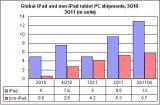 2011年Q3全球平板电脑出货量达1870万部