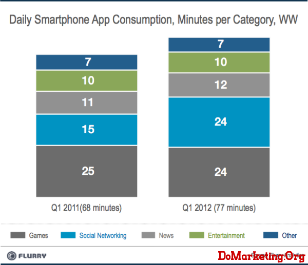 Flurry Mobile App Time by Category