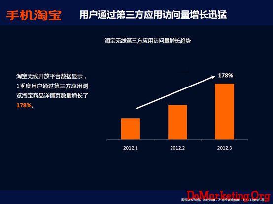 淘宝发布2012q1电子商务数据报告