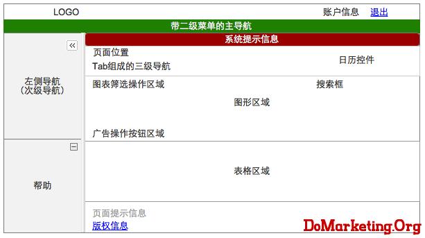 AdWords页面布局
