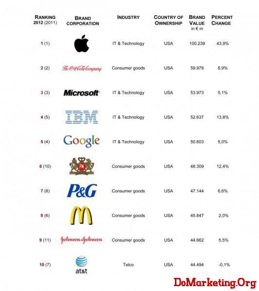 前十名全为美国公司