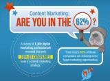 图说:62%的企业没有内容营销