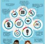 图说:数字营销领导者们的脑子里都在想什么?