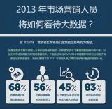 图说:2013年市场营销人员将如何看待大数据?