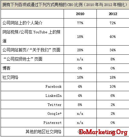 万博宣伟:全球大公司CEO的新媒体网络社交力成倍提升