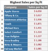数据解读苹果零售店