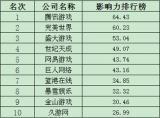 CNIT-Research:2013年5月中国网络游戏品牌影响力研究 腾讯、完美、盛大居前三