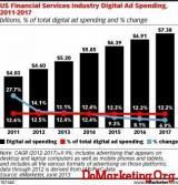eMakreter:2013美国金融行业网络广告规模达52亿美元