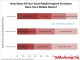 BusinessInsider:社交媒体如何驱动社交电商崛起?