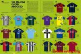 《体育周刊》:米兰球衣+广告赞助费3380万领跑意甲 罗马0赞助