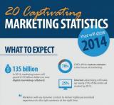 信息图:驱动2014的20大魅力营销数据