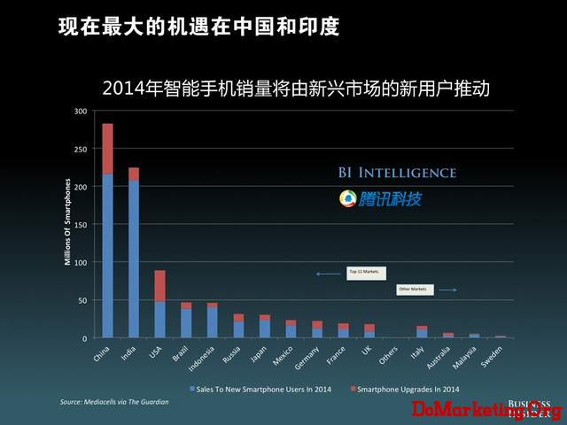 "BI发《移动未来》报告:世界进入""多屏""市场"