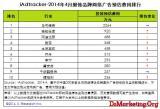 艾瑞咨询:2014年4月服饰品牌网络广告投放费用Top10