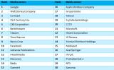 《2015全球三十强媒体主》报告:百度成为国内最具影响力媒体平台