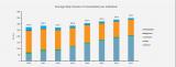 实力传播《媒介消费展望》报告:互联网使用量预计今年将增长11.8%