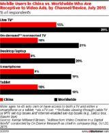 eMarketer:调查显示只有9%的智能手机用户接受视频广告