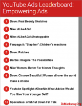 YouTube CEO Susan Wojcicki:在广告中凸显女性形象,品牌塑造的又一契机