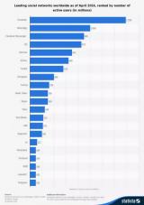 2016 《全球社交媒体研究概要》发布:Facebook系列产品包揽前三,QQ、微信紧跟其后