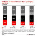 eMarketer:2016年阿里巴巴网络广告收入将达到120.5亿美元