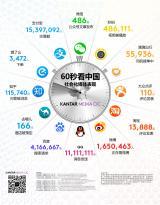 """Kantar Media CIC 发布""""60秒看中国社会化媒体表现""""信息图 展现中国社会化媒体大数据"""