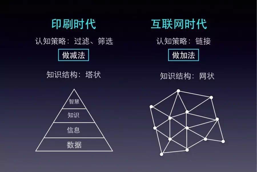 """知识-智慧""""的金字塔形状"""