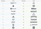 凯维全球调研报告:中国消费者对品牌诚信度的认知最为积极