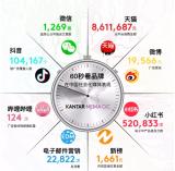 信息图:60秒看品牌在中国社会化媒体表现