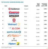 凯度与WPP集团发布2020年BrandZ全球零售品牌75强榜单